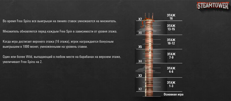 Бонусная игра автомата Steam Tower